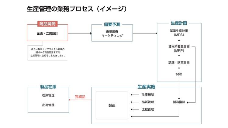 生産管理の業務プロセス